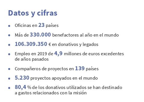 Datos ACN 2020